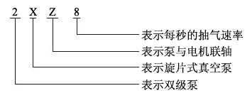 2XZ型旋片式真空泵的型号意义