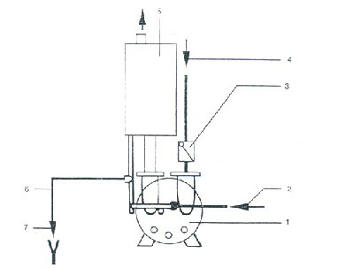 2BV型水环式真空泵系统示意图