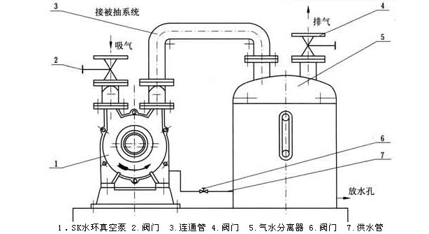 SK型水�h式真空泵安�b�D