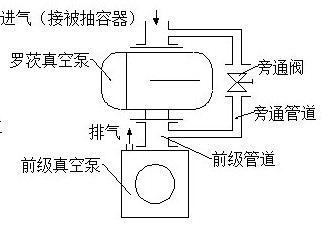 ZJP型�_茨真空泵�Y���D