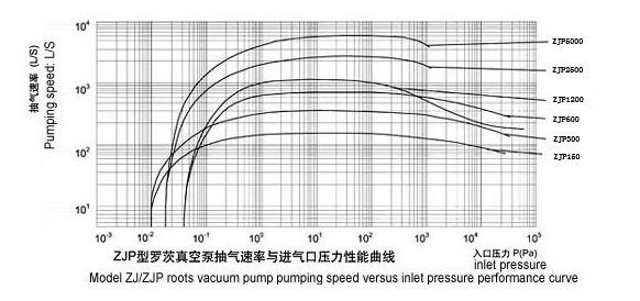 ZJP系列�_茨真空泵的性能表