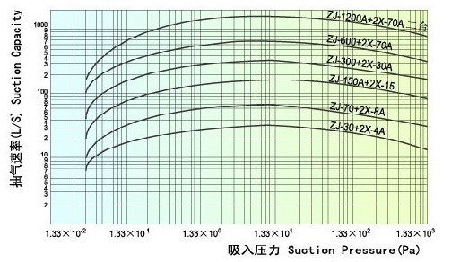 罗茨旋片真空机组的性能曲线图